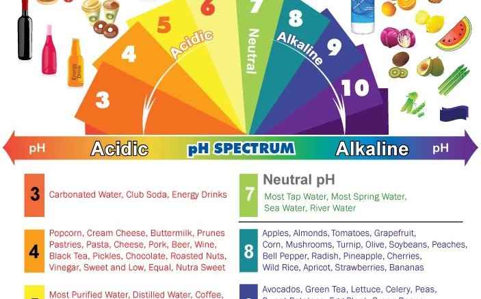 ph balance food chart